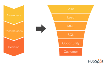 The Numbers That Make Or Break Your Marketing And Sales Funnel
