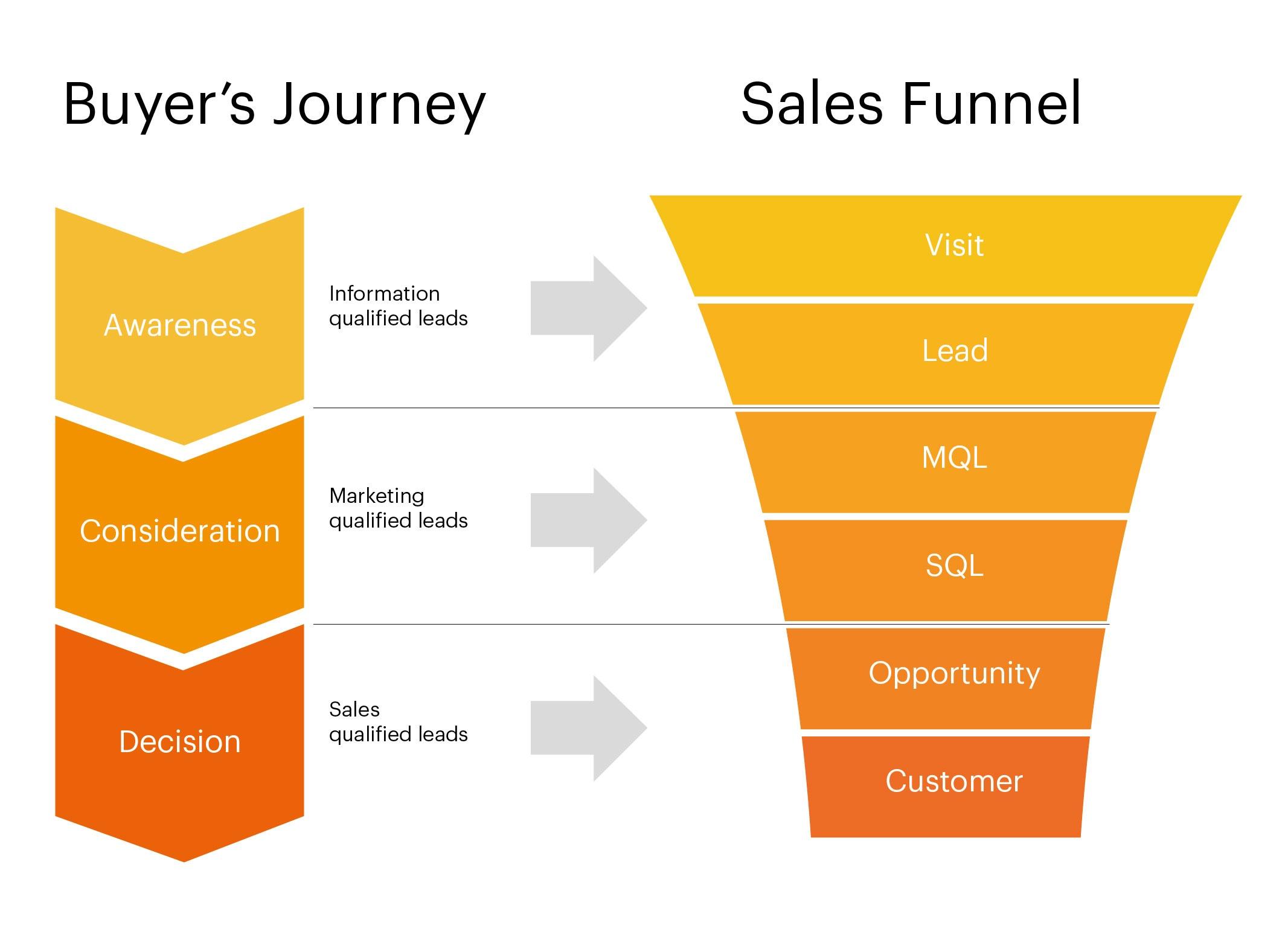 SalesFunnel infographic.jpg