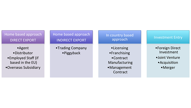 The international market strategic options