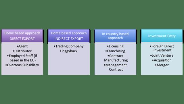 The international market strategic options